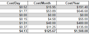 vg cost per day month year breakdown.PNG