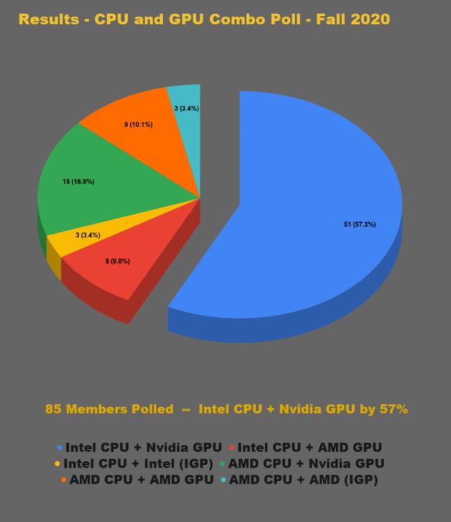 Results_CPU_and_GPU_Combo_Poll_LRG.thumb.png.15afa50597f80aa4ebdf3f998c5bcfba.png